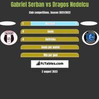 Gabriel Serban vs Dragos Nedelcu h2h player stats