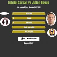 Gabriel Serban vs Julien Begue h2h player stats