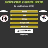 Gabriel Serban vs Mickael Diakota h2h player stats