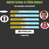 Gabriel Serban vs Silviu Balaure h2h player stats