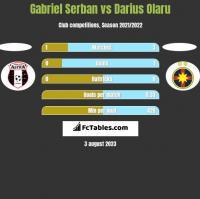 Gabriel Serban vs Darius Olaru h2h player stats