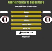 Gabriel Serban vs Raoul Baicu h2h player stats