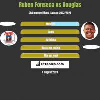 Ruben Fonseca vs Douglas h2h player stats