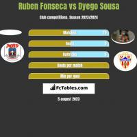 Ruben Fonseca vs Dyego Sousa h2h player stats