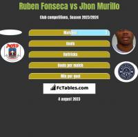 Ruben Fonseca vs Jhon Murillo h2h player stats