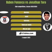 Ruben Fonseca vs Jonathan Toro h2h player stats