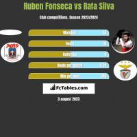 Ruben Fonseca vs Rafa Silva h2h player stats