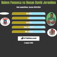 Ruben Fonseca vs Ronan David Jeronimo h2h player stats