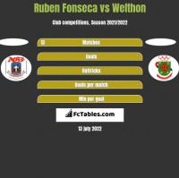 Ruben Fonseca vs Welthon h2h player stats