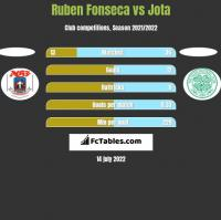 Ruben Fonseca vs Jota h2h player stats