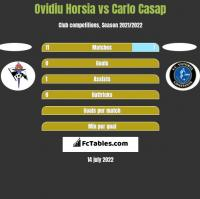 Ovidiu Horsia vs Carlo Casap h2h player stats