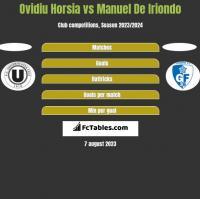 Ovidiu Horsia vs Manuel De Iriondo h2h player stats