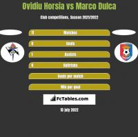 Ovidiu Horsia vs Marco Dulca h2h player stats
