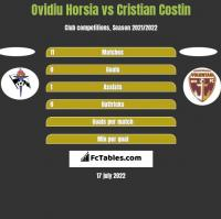 Ovidiu Horsia vs Cristian Costin h2h player stats