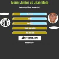 Ivonei Junior vs Jean Mota h2h player stats