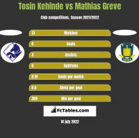 Tosin Kehinde vs Mathias Greve h2h player stats