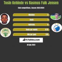 Tosin Kehinde vs Rasmus Falk Jensen h2h player stats