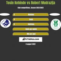 Tosin Kehinde vs Robert Mudrazija h2h player stats