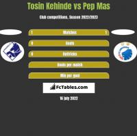 Tosin Kehinde vs Pep Mas h2h player stats