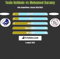Tosin Kehinde vs Mohamed Daramy h2h player stats