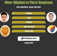 Oliver Villadsen vs Pierre Bengtsson h2h player stats
