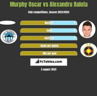Murphy Oscar vs Alexandru Baluta h2h player stats