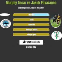 Murphy Oscar vs Jakub Povazanec h2h player stats