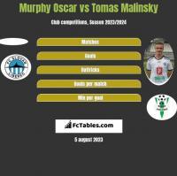 Murphy Oscar vs Tomas Malinsky h2h player stats