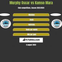 Murphy Oscar vs Kamso Mara h2h player stats