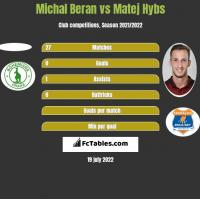 Michal Beran vs Matej Hybs h2h player stats