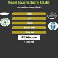 Michal Beran vs Ondrej Karafiat h2h player stats