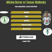 Michal Beran vs Tomas Malinsky h2h player stats