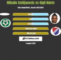 Mihailo Cmiljanovic vs Gigli Ndefe h2h player stats