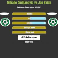 Mihailo Cmiljanovic vs Jan Kvida h2h player stats