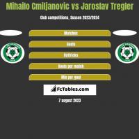 Mihailo Cmiljanovic vs Jaroslav Tregler h2h player stats