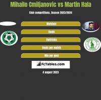 Mihailo Cmiljanovic vs Martin Hala h2h player stats