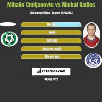 Mihailo Cmiljanovic vs Michal Kadlec h2h player stats