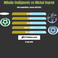 Mihailo Cmiljanovic vs Michal Veprek h2h player stats