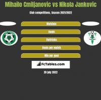 Mihailo Cmiljanovic vs Nikola Jankovic h2h player stats