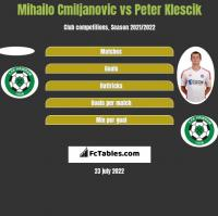 Mihailo Cmiljanovic vs Peter Klescik h2h player stats