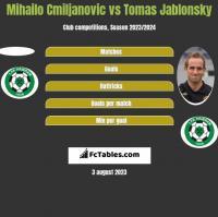 Mihailo Cmiljanovic vs Tomas Jablonsky h2h player stats