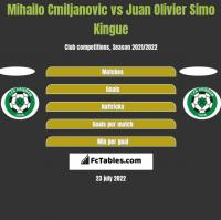 Mihailo Cmiljanovic vs Juan Olivier Simo Kingue h2h player stats