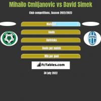 Mihailo Cmiljanovic vs David Simek h2h player stats