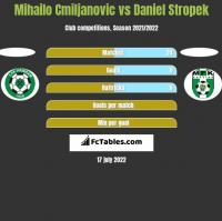 Mihailo Cmiljanovic vs Daniel Stropek h2h player stats