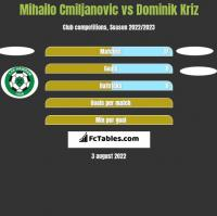 Mihailo Cmiljanovic vs Dominik Kriz h2h player stats