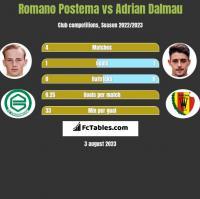 Romano Postema vs Adrian Dalmau h2h player stats