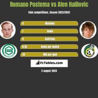 Romano Postema vs Alen Halilovic h2h player stats