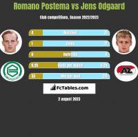 Romano Postema vs Jens Odgaard h2h player stats