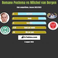 Romano Postema vs Mitchel van Bergen h2h player stats