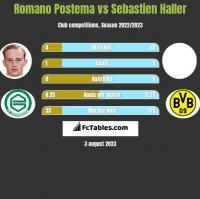 Romano Postema vs Sebastien Haller h2h player stats